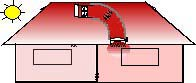 attic heat harvesting system, 1 floor, use attic heat